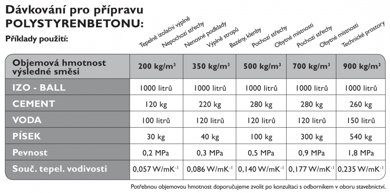 Spotřeba materiálu na 1m3 betonu